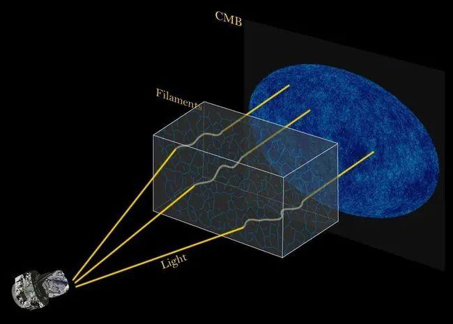 """宇宙微波背景新发现:暗物质和暗能量可能会破坏""""宇称""""对称性!"""