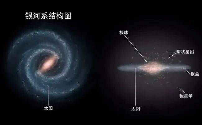 最新发现:地球的速度加快了7千米,距离黑洞仅有约25800光年!