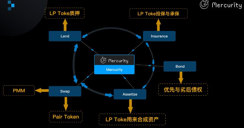 链团AMA 复利的价值:Mercurity DeFi协议帮助用户提升资金利用率
