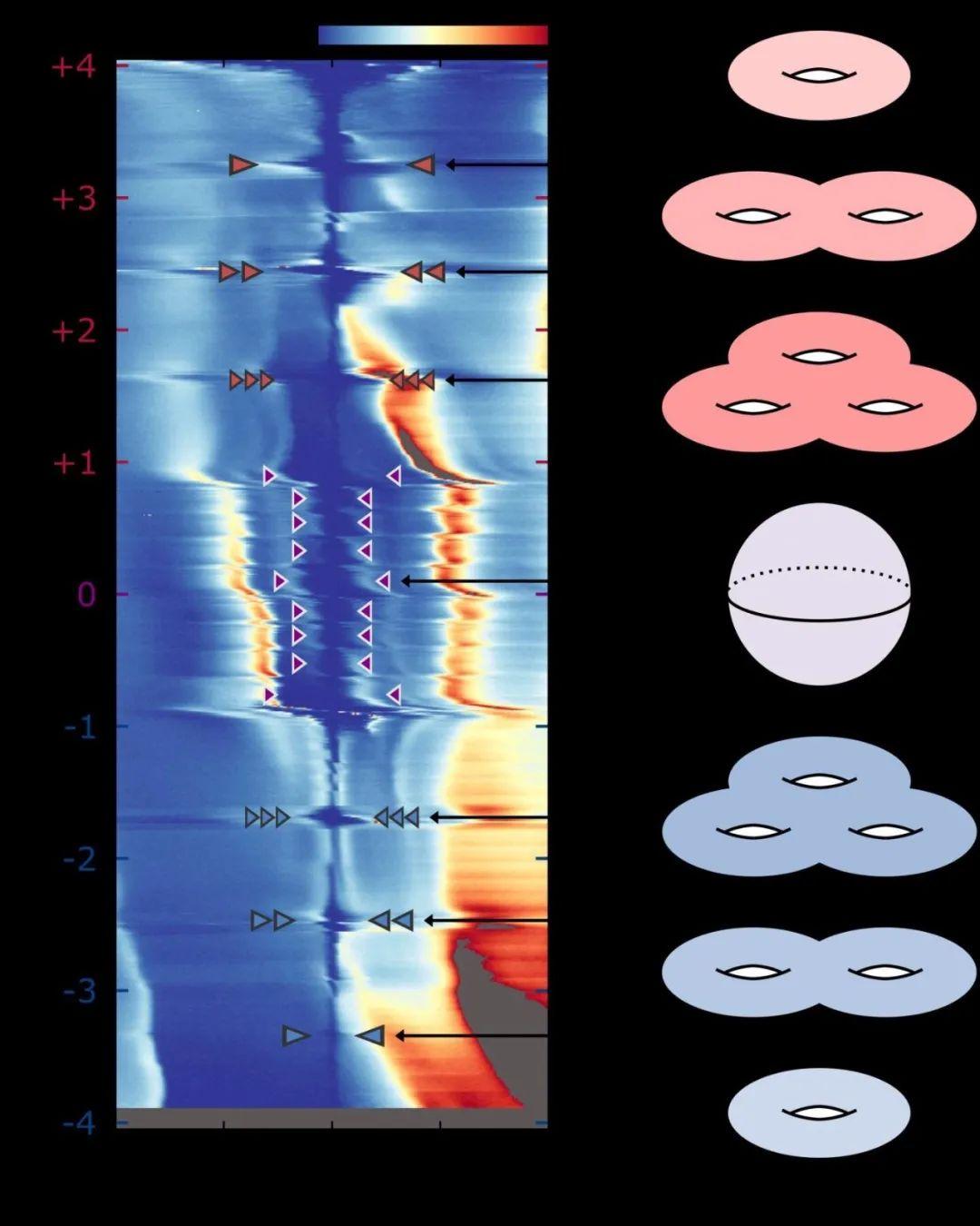 石墨烯又出新发现:能让电子产生拓扑量子态,革命性的巨大潜力!