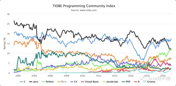 2020年Java编程语言竟然遭遇了滑铁卢_www.cnitedu.cn