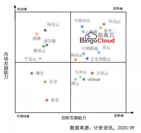 自主可控+专属云:品高云入选私有云厂商竞争力领导者象限
