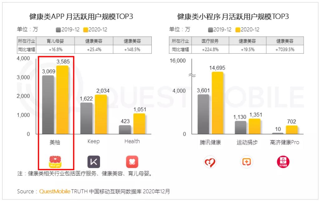 QuestMobile年度报告:美柚荣登健康类APP榜首 多行业持续领跑