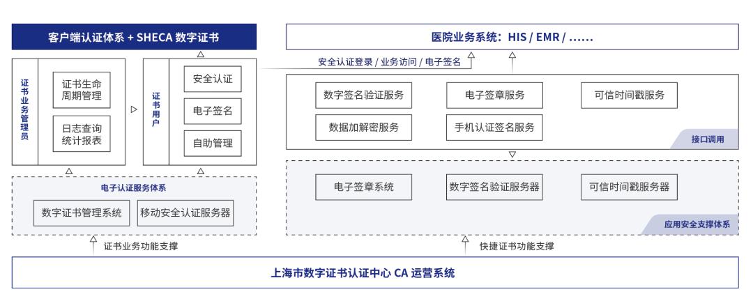 高频触达各业务流程,上海CA数字信任服务助力医院信息化转型打出组合拳