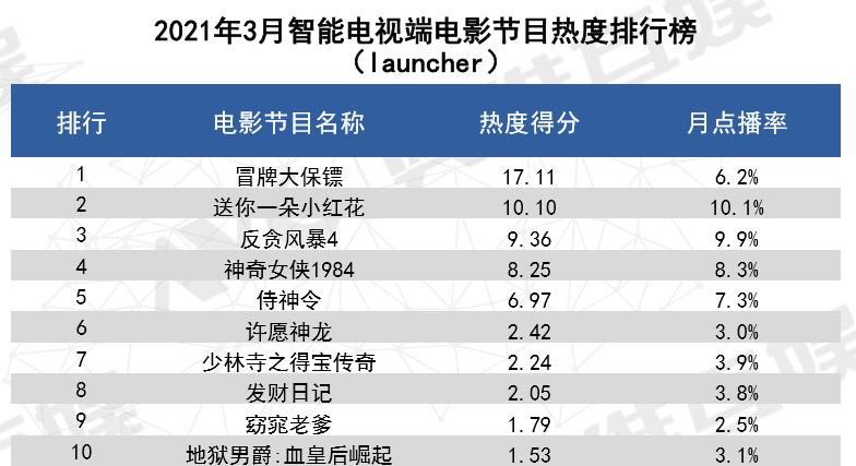 3月大屏市場觀察:《贅婿》《冒牌大保鏢》成熱度最高劇集和電影 ?
