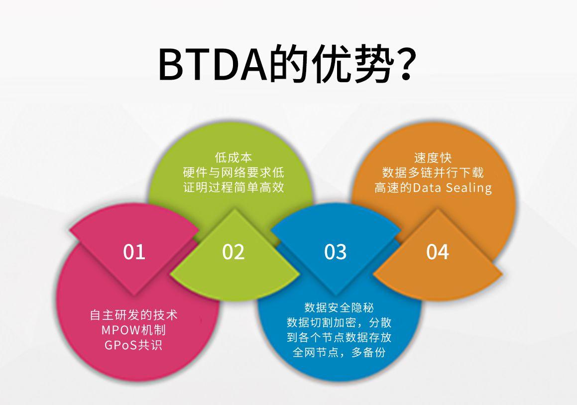 BTDA画出了新一代的存储蓝图