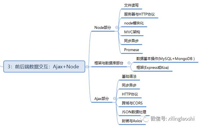 全流程web前端开发学习流程图_www.cnitedu.cn