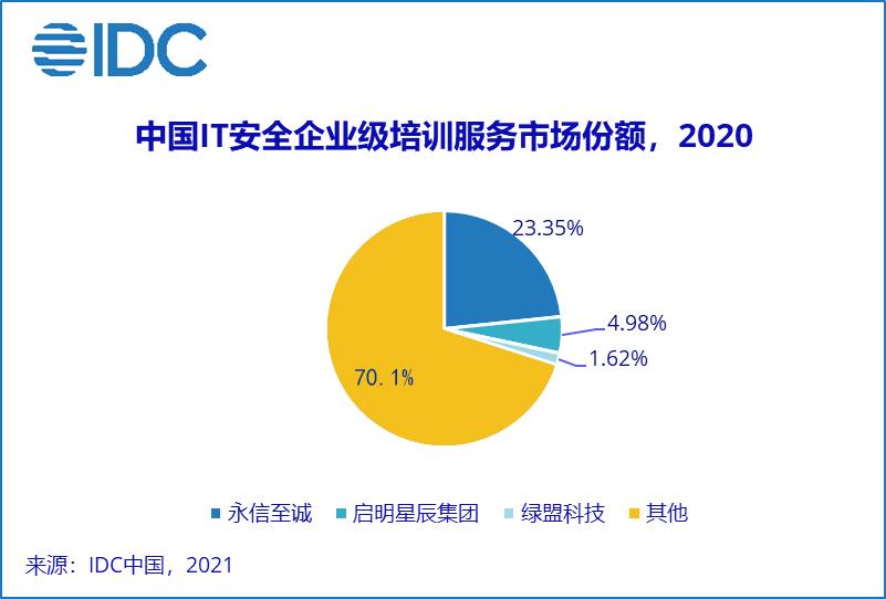 安全服务能力再获认可!永信至诚蝉联IDC中国IT安全企业级培训服务市场第一