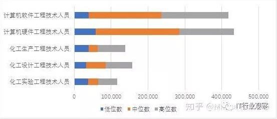 研究生和大学生都在跨界学IT技术_www.cnitedu.cn