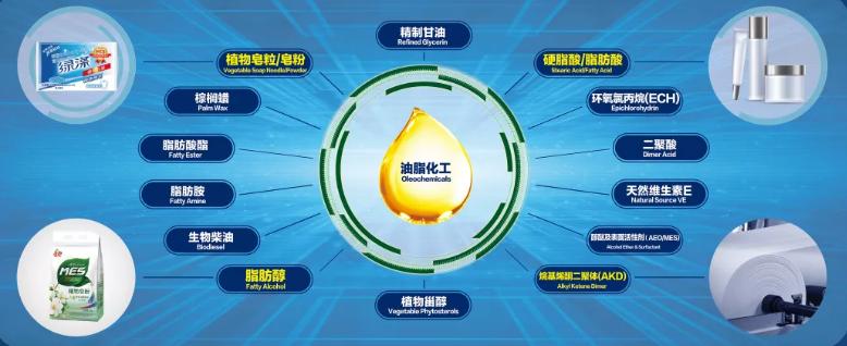 """益海嘉里金龙鱼""""循环经济""""出新招,油脂副产品变废为""""宝"""""""