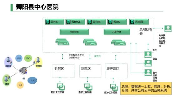 青云科技助力舞阳县中心医院打破跨院区数据孤岛