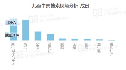 伊利QQ星原生营养新风尚,JC2M洞察儿童牛奶选购新趋势